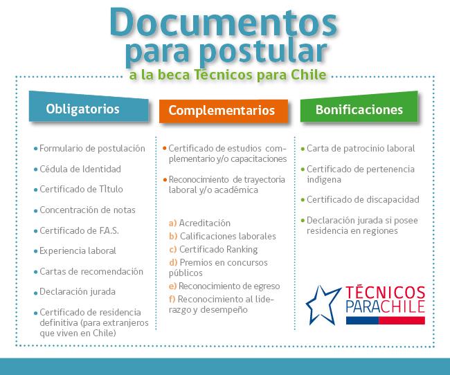 documentos-postulación